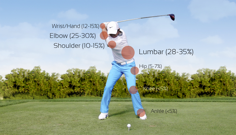 3 Simple Steps to Prevent Golf Injuries